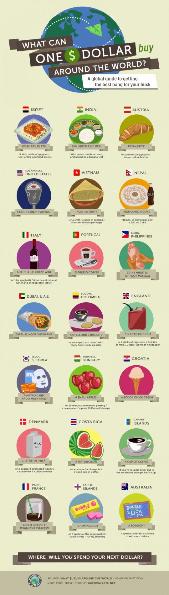 What Can One $ Dollar Buy Around the World