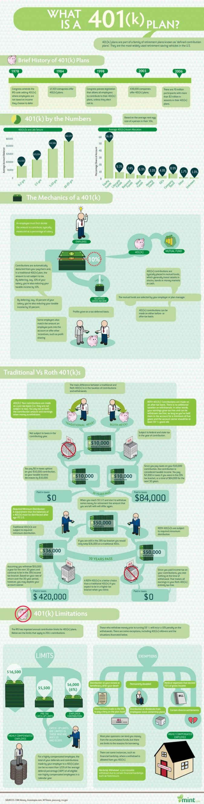 What is a 401 (k) Plan