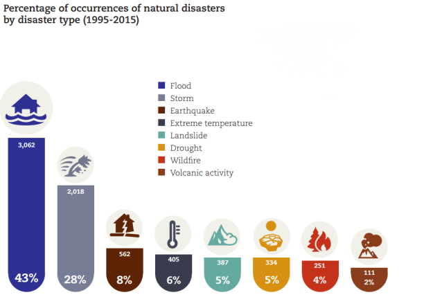 Which Natural Disaster is the Most Common Worldwide