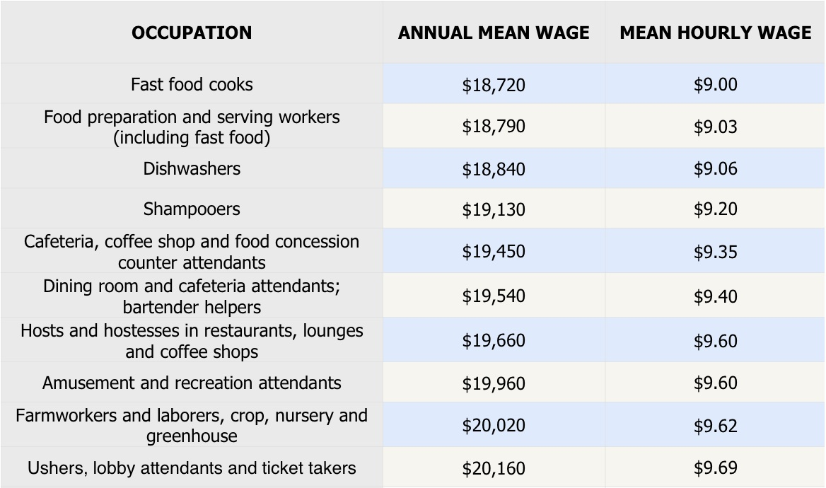 top 10 lowest paying jobs in the world