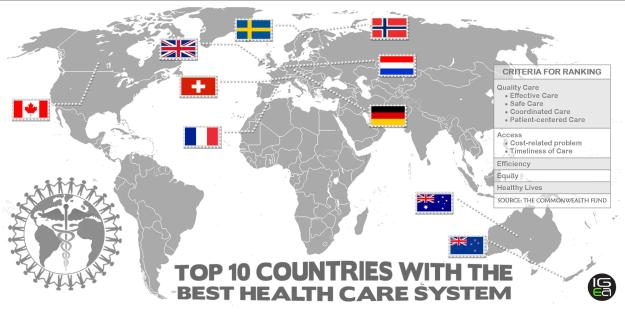 Top 10 Best Healthcare Systems in the World