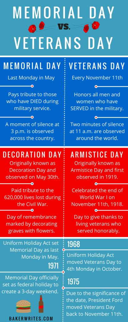 What is the Difference between Memorial Day and Veteran