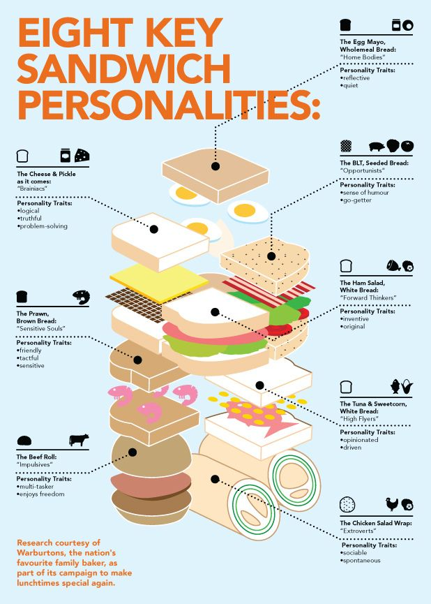 Eight Key Sandwich Personalities
