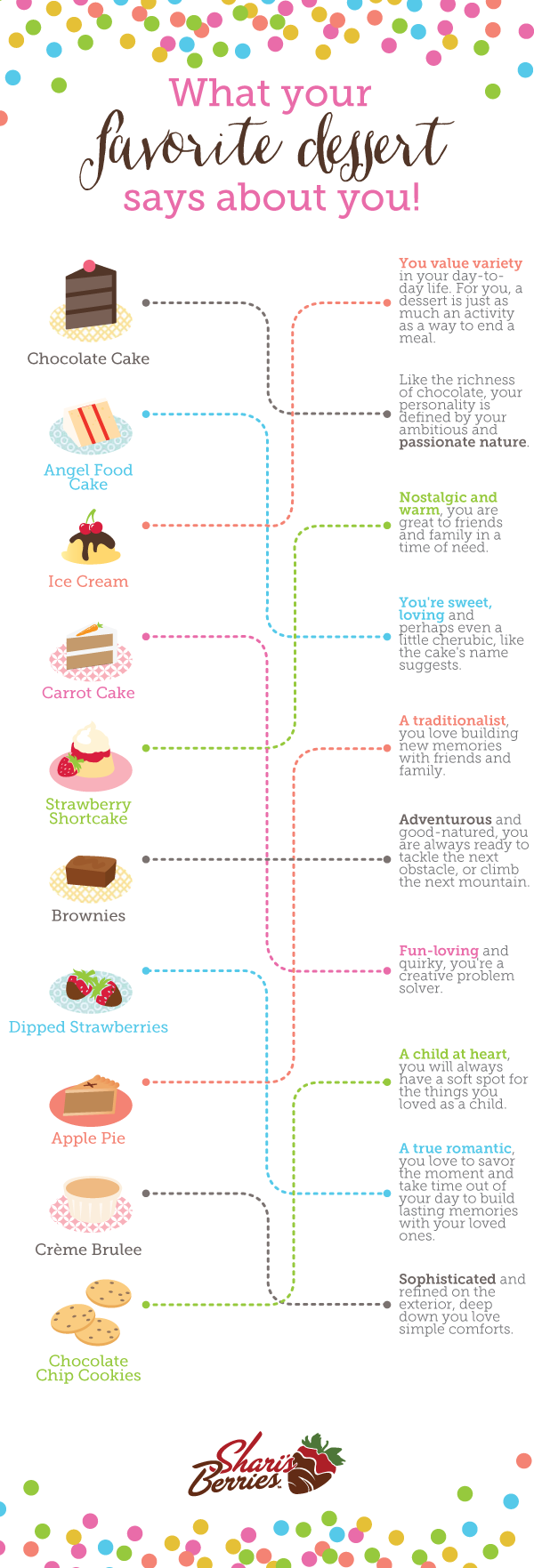 What does your Favorite Dessert say about you