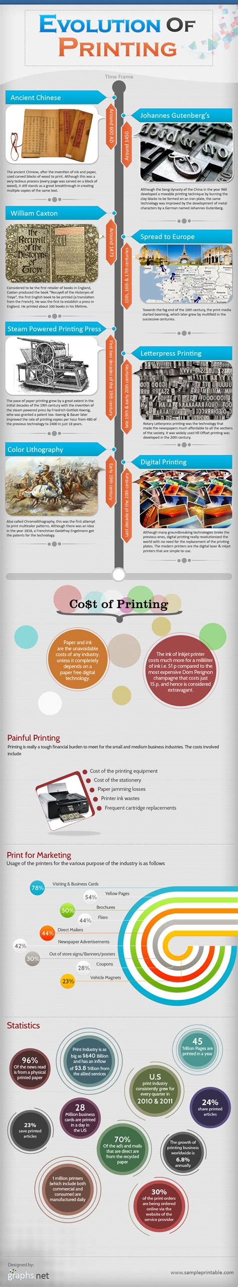 Evolution of Printing