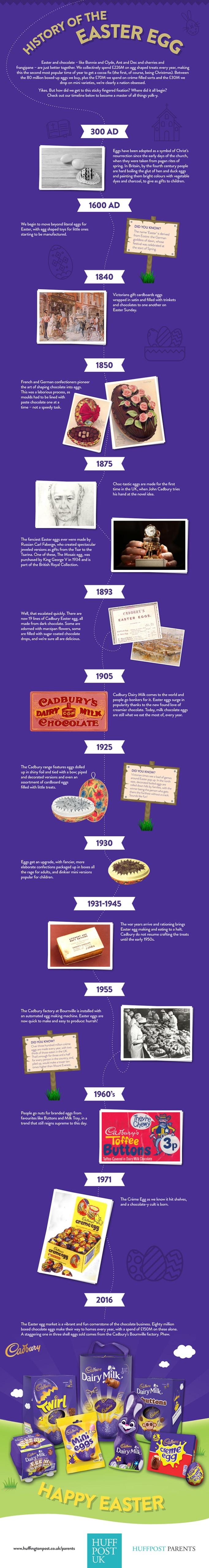 History of Easter Egg