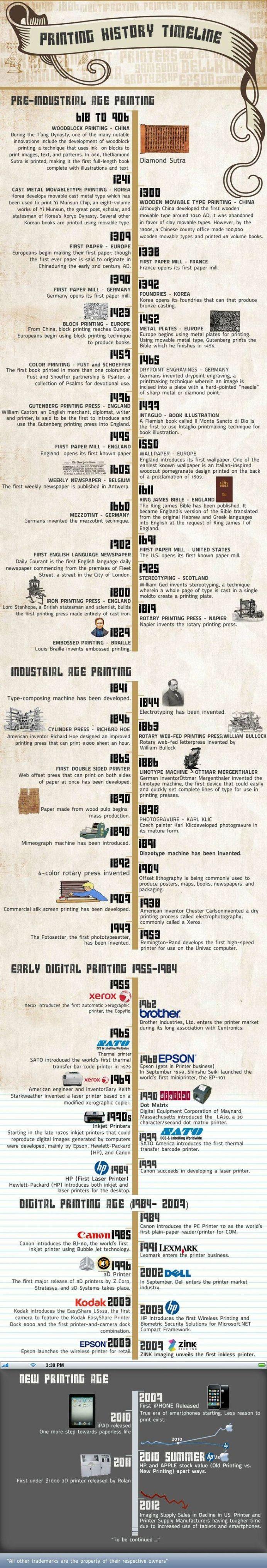 Printing History Timeline