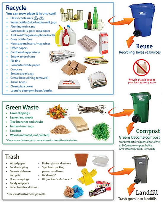 Recycle - Green Waste - Trash