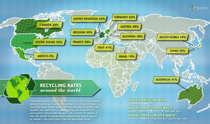 Recycling Rates Around the World