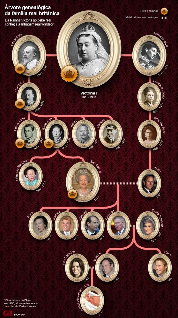 British Royal Family Tree with 8 Generations