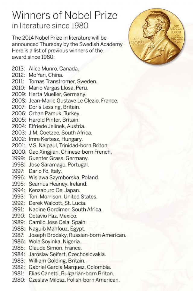 Nobel prize lists nobel prizes