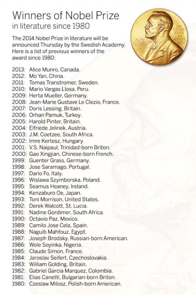 List of Nobel Laureates in Literature