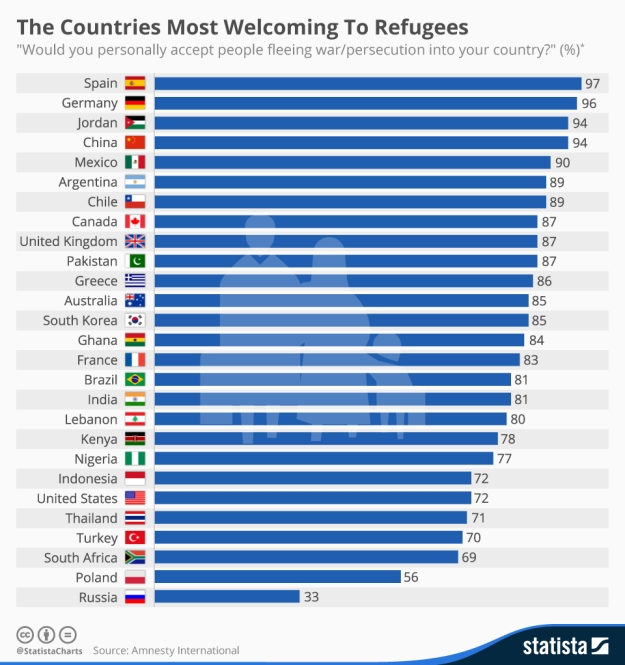The Countries Most Welcoming To Refugees