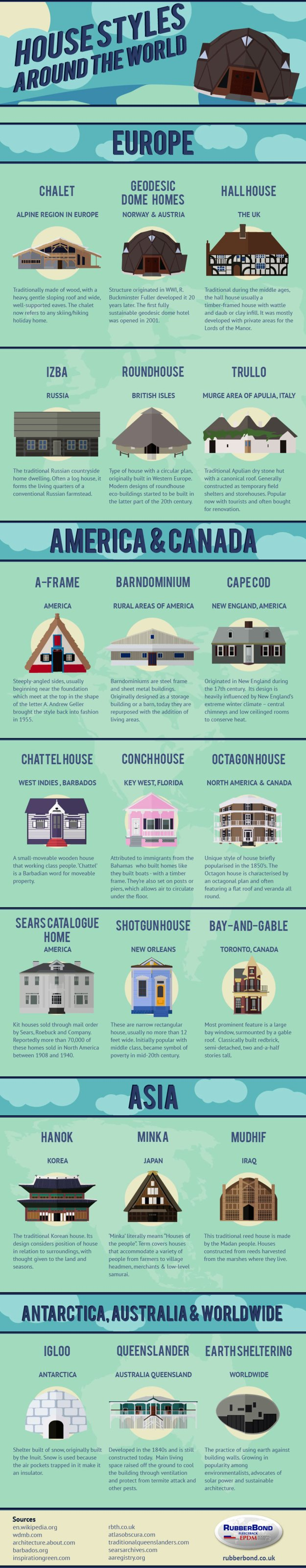 Housestyles Around the World