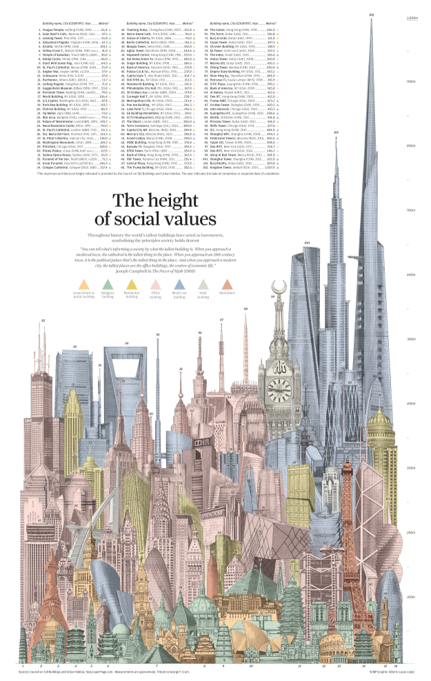 How World's Tallest Buildings through the Ages reveal the Values