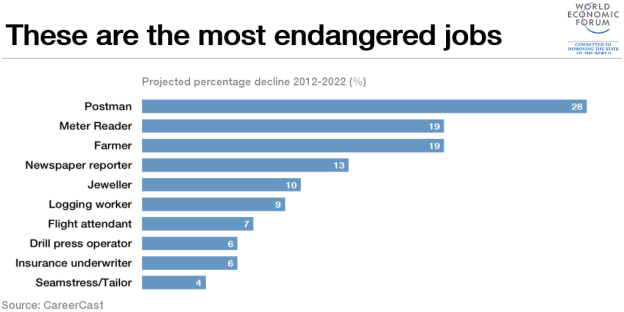 10 Most Endangered Jobs in the World