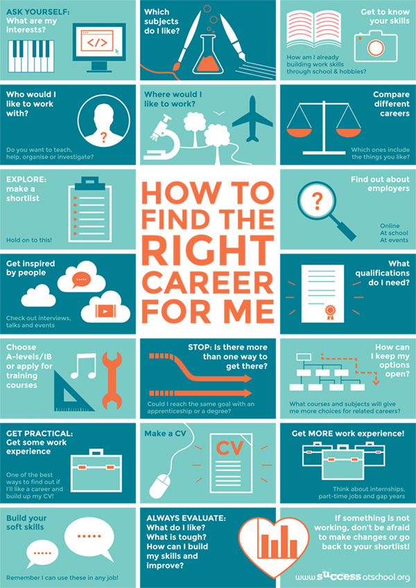 How To Find the Right Career For Me