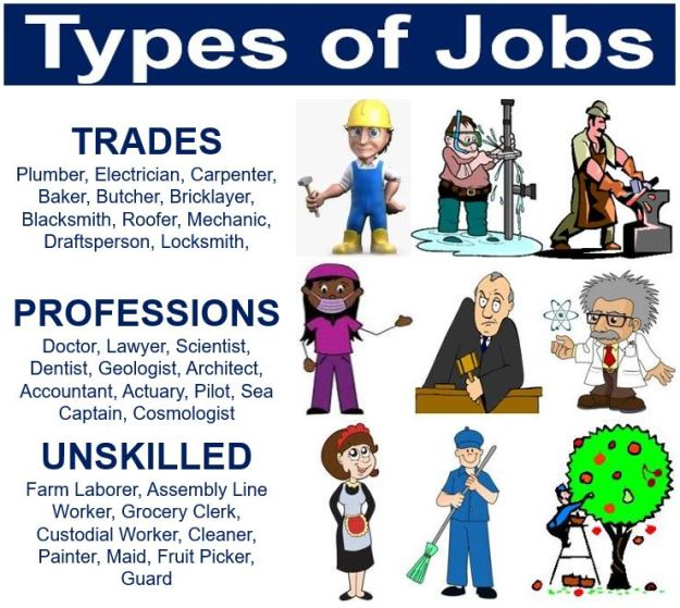What are the Types of Jobs