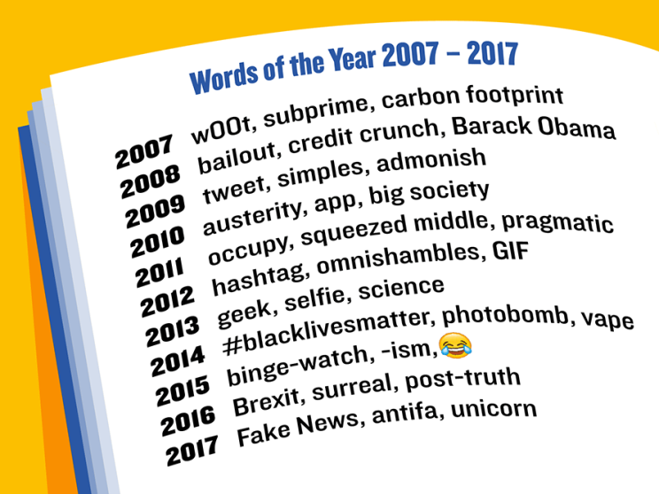 Words of the Year 2007 - 2017
