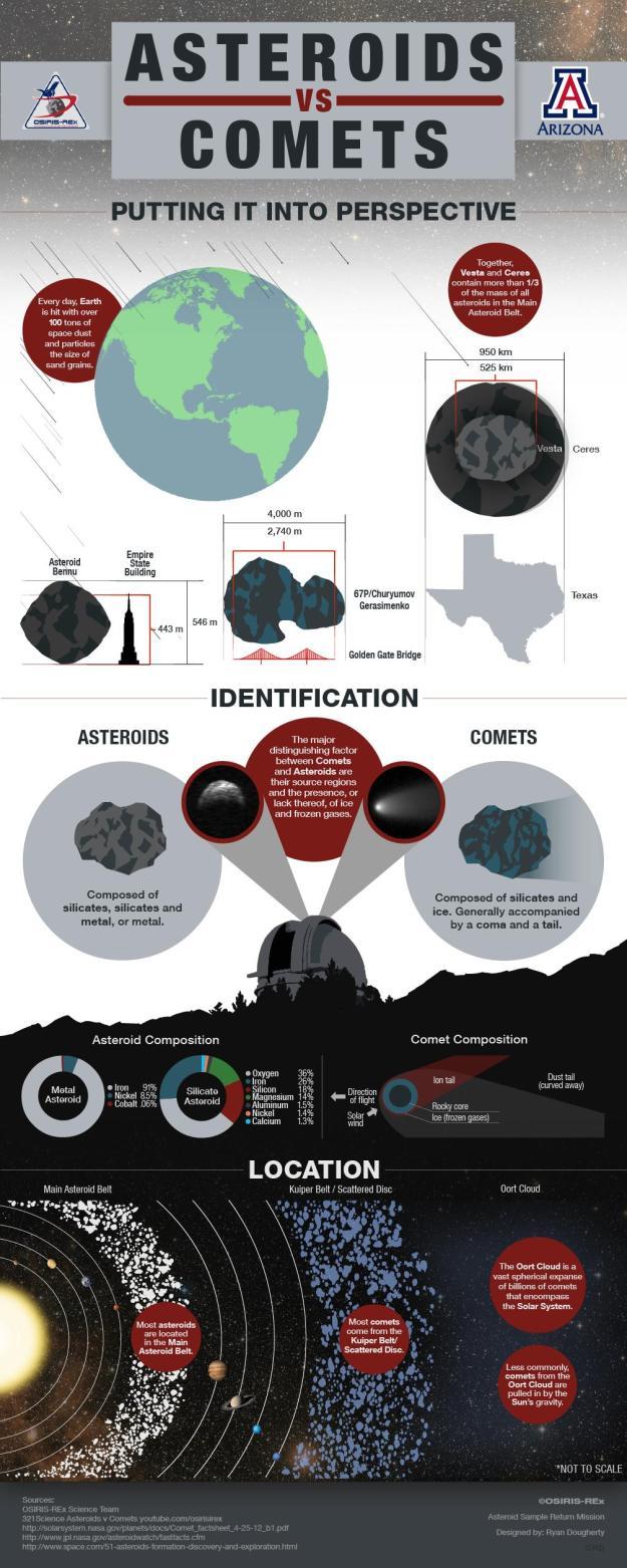 Asteroids versus Comets