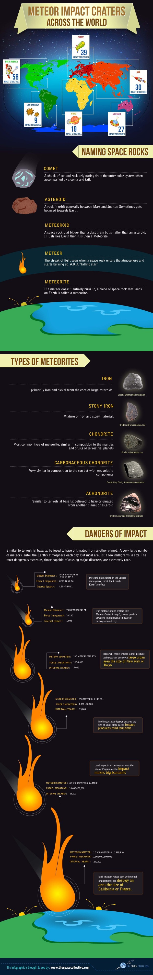 Meteor Impact Craters around the World