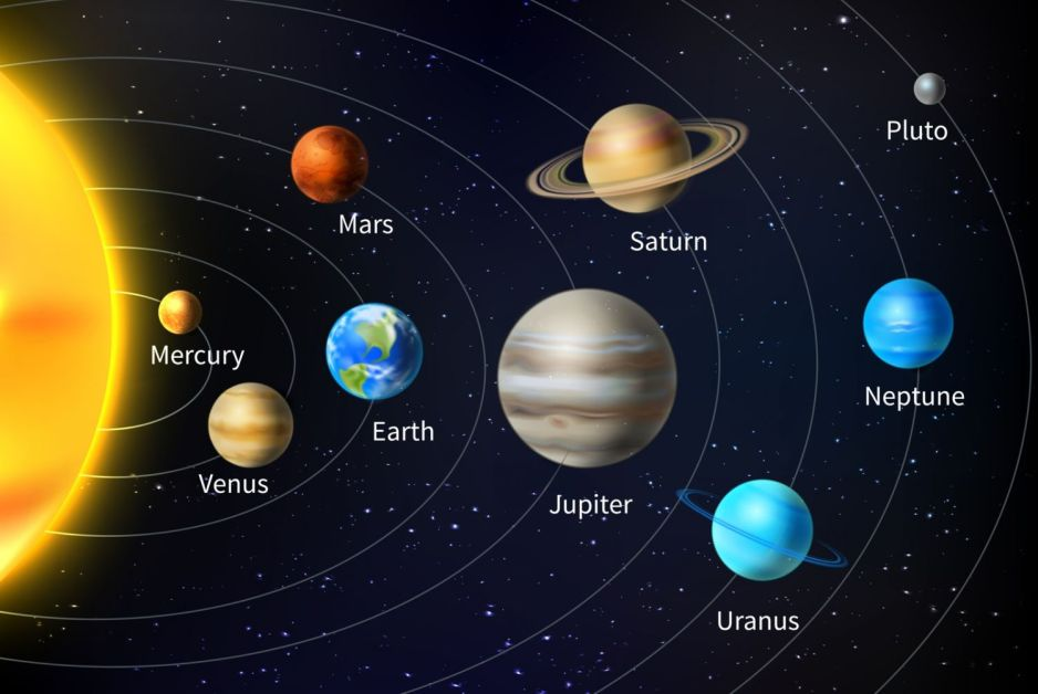 Timeline of Discovery of Solar System Planets and their ...