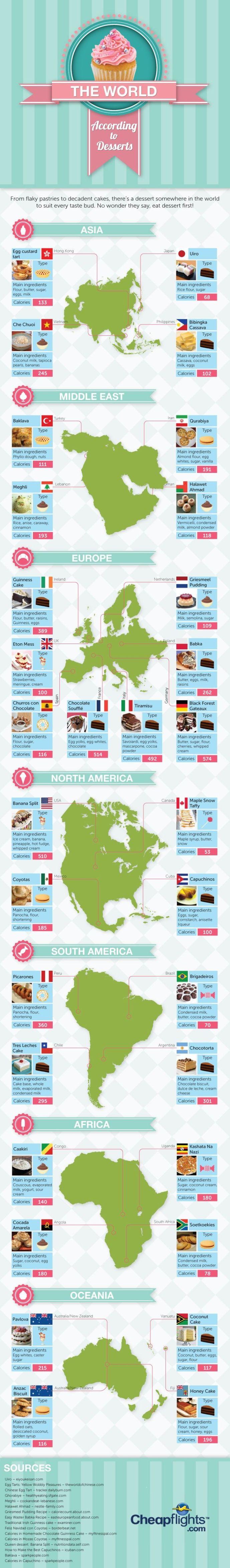 32 Desserts From Around the World