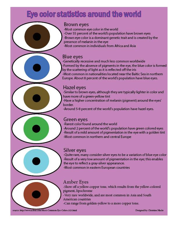 Eye Color Statistics Around the World
