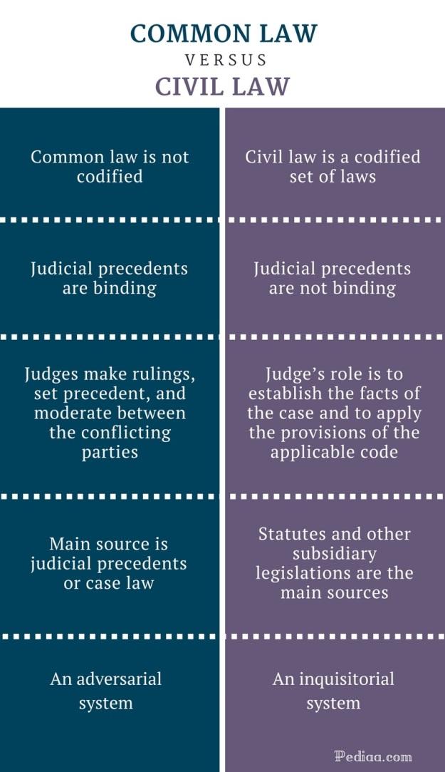 common law versus civil law