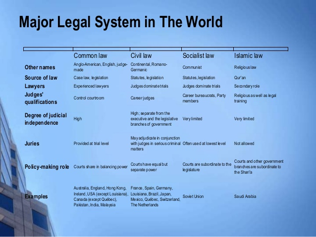 major legal system in the world