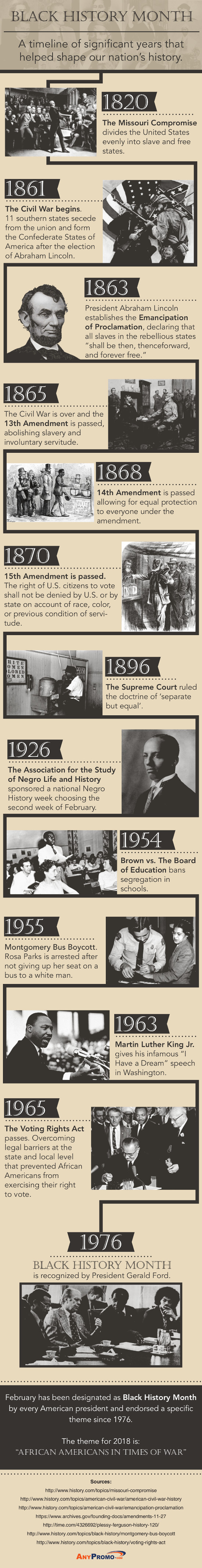 Black History - A Timeline of Significant Years that Helped Shape our Nation's History