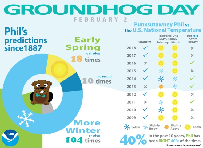Groundhog Day - Punxsutawney Phil versus the U.S. National Temperature