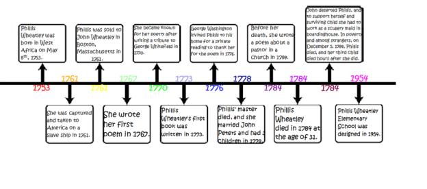 phillis-wheatley-timeline