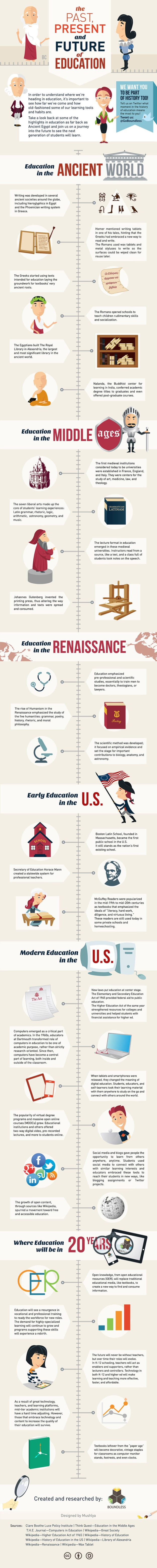 History of Education