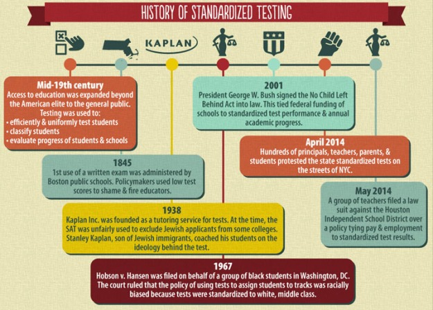 History of Standardized Testing