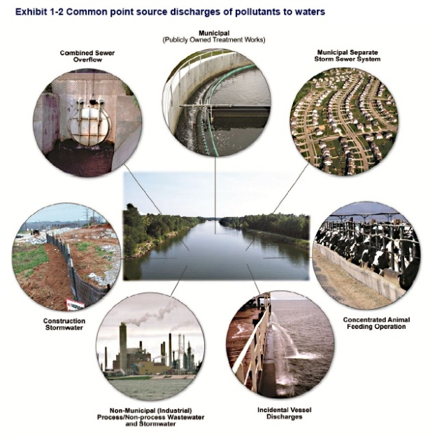 Common Point Source Discharge of Pollutuants