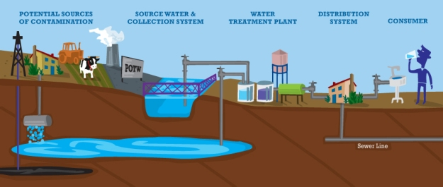 Water Sources Process