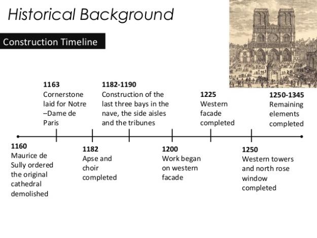When was the Cathedral of Notre Dame de Paris built