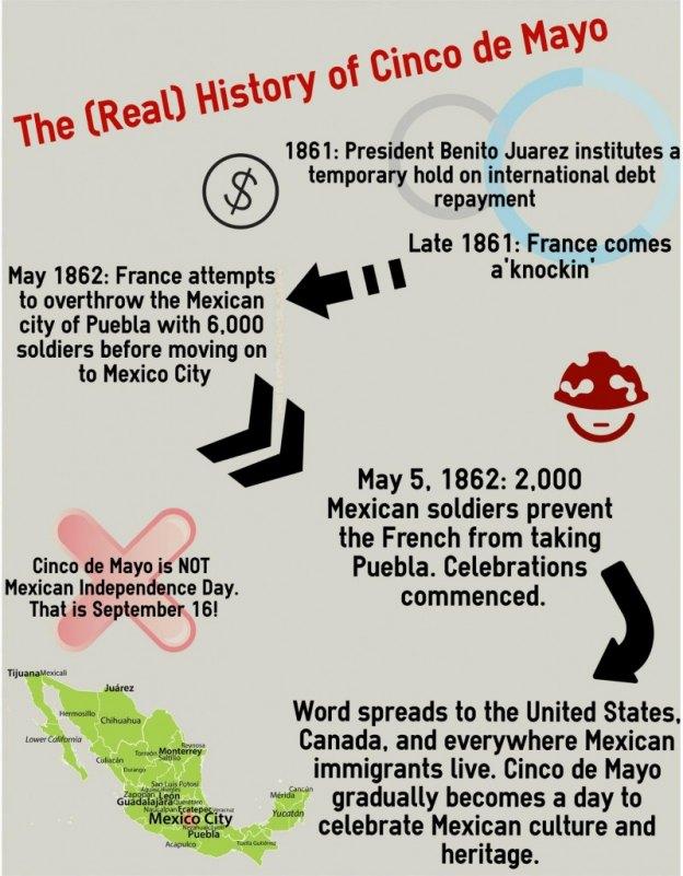 Cinco de Mayo History