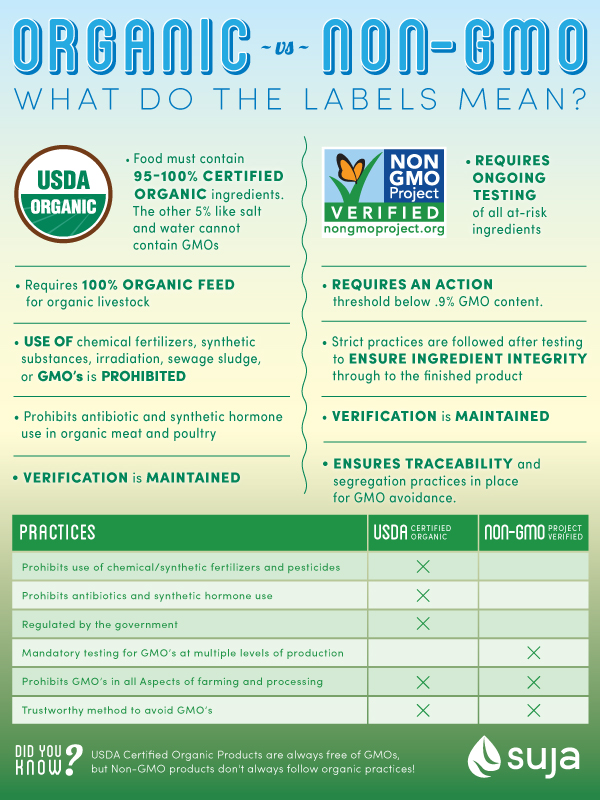 Organic vs Non-GMO - What do the Labels mean