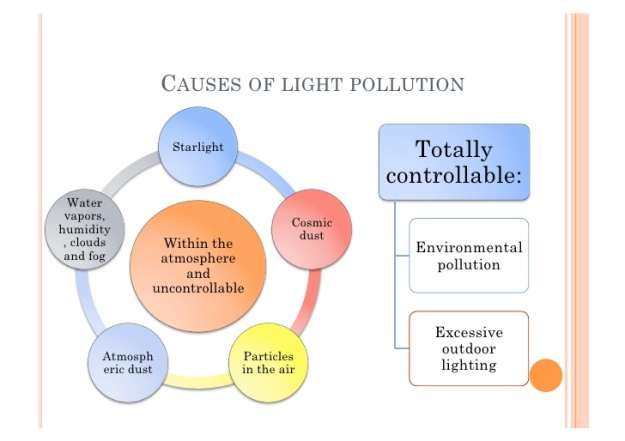 What are the Sources of Light Pollution