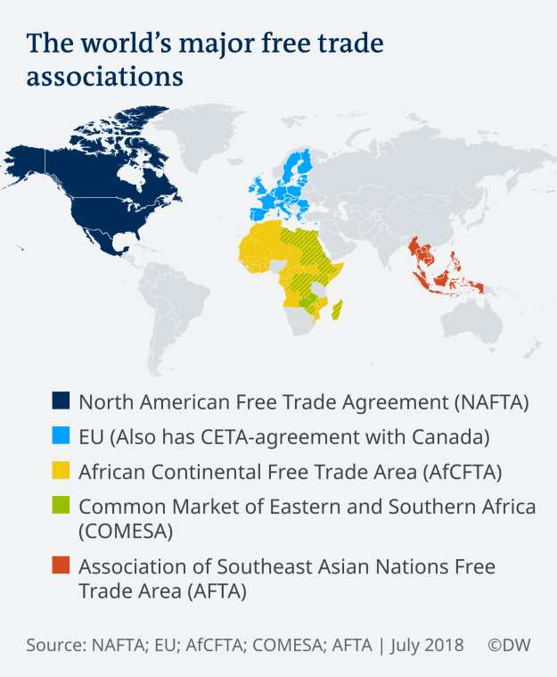 World's Major Free Trade Associations