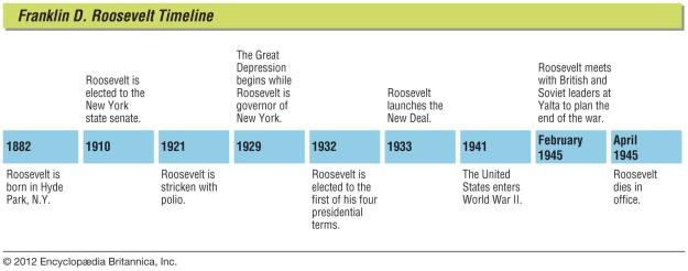 Franklin D. Franklin Timeline
