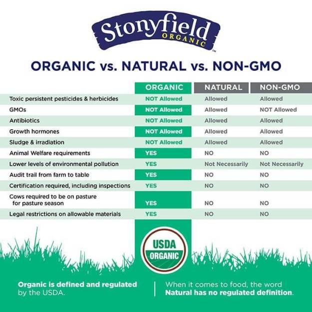 Organic vs Natural vs Non-GMO