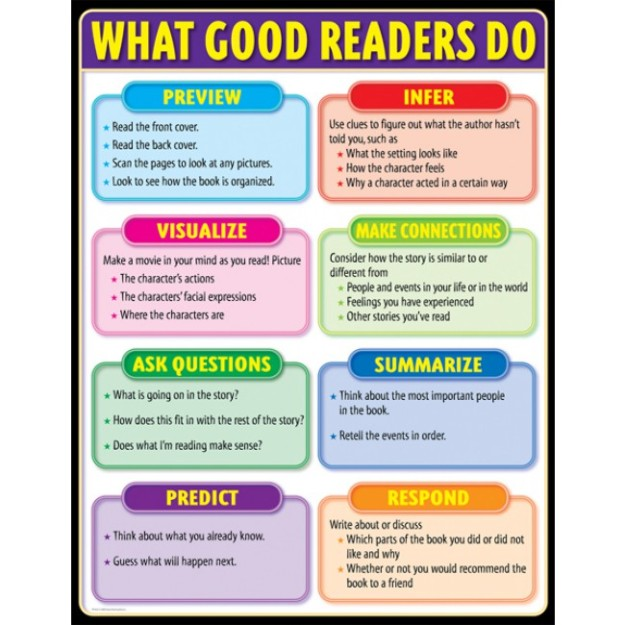 13 - What Good Readers Do