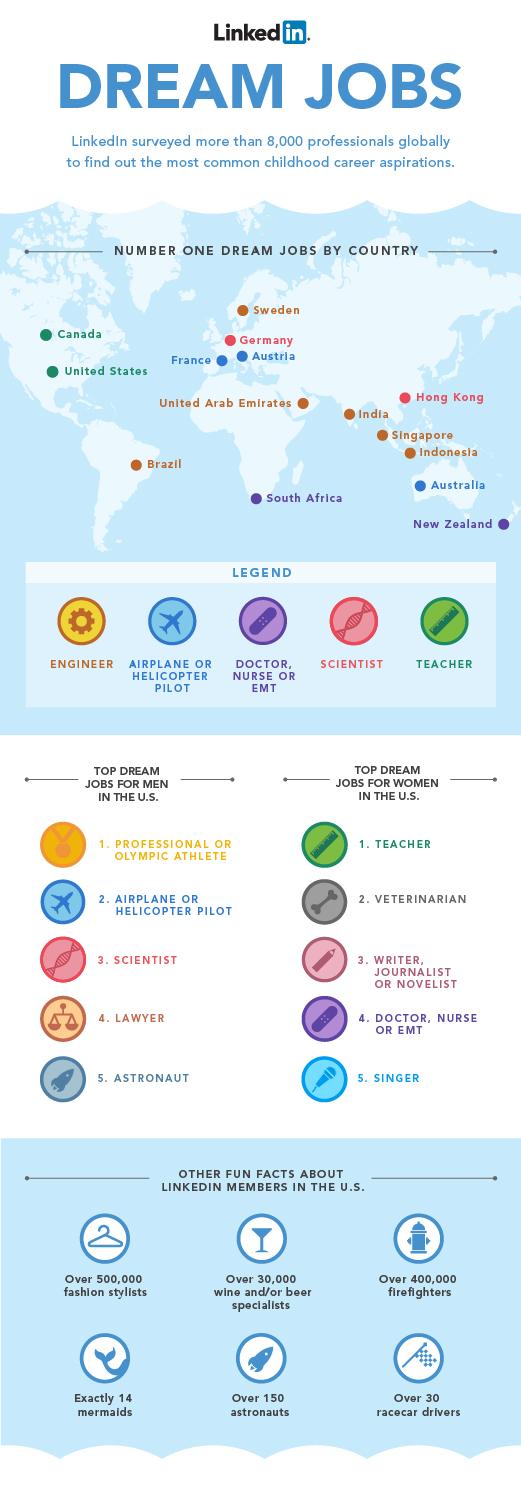 Childhood Dream Jobs Around the World