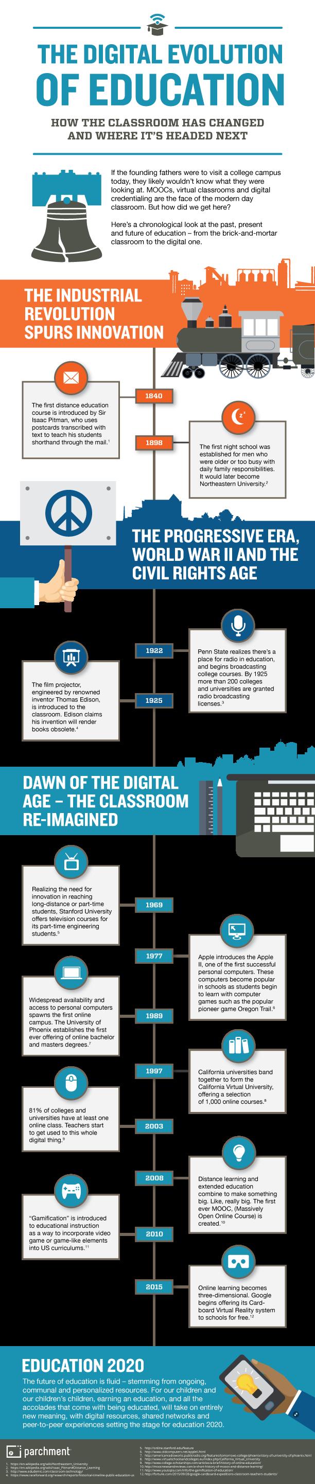 Digital Evolution of Education