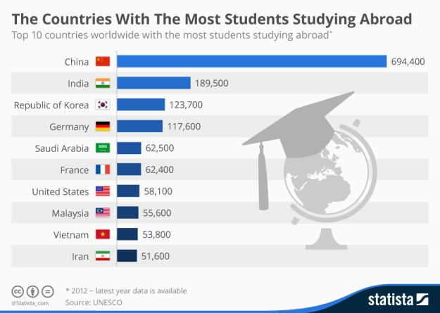 10 Countries with the Most Students Studying Abroad