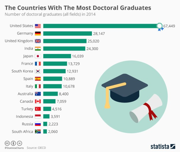 15 Countries with the Most Doctoral Graduates
