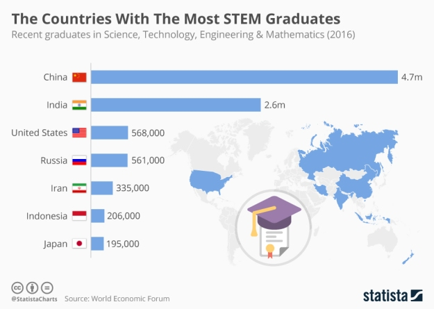 7 Countries with the Most STEM Graduates